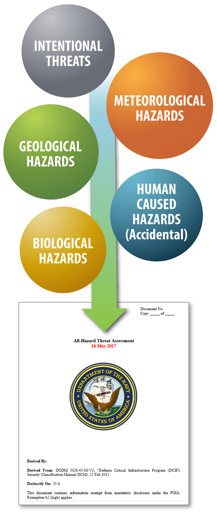 RMC Intel & Analysis All Hazard Threat Assessment